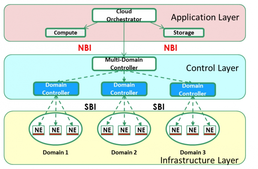 Transport SDN Hierarchy