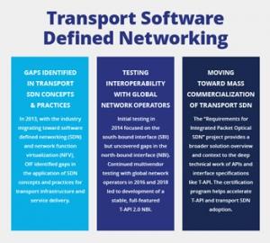 SDN Transport API – OIF